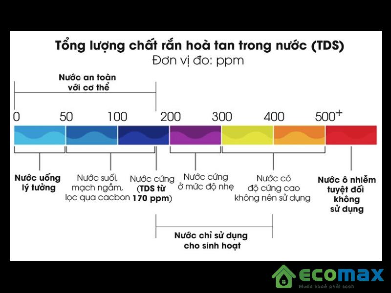 Lượng chất rắn hóa tan trong nướcvới chỉ số TDS và ý nghĩa của chúng