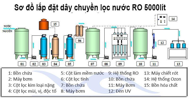 Sơ đồ lắp đặt dây chuyền lọc nước tinh khiết RO công nghiệp 5000lít/h
